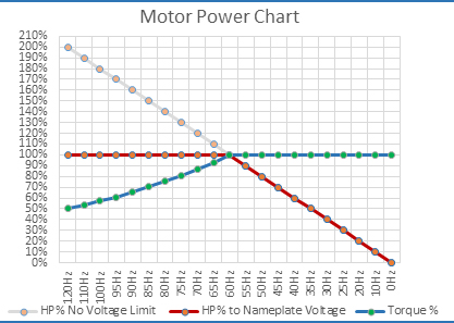 ABC's of VFD's and Motor Selection Part I