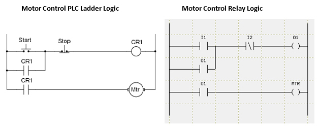 Plc ladder logic basics ladder logic shares similar look and feel of relay logic but the physical switches and coils of relay logic are replaced with plcs memory location which ccuart Choice Image