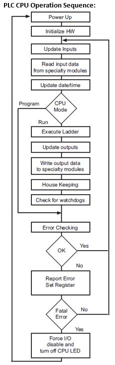 Pc Ladder Logic Basics