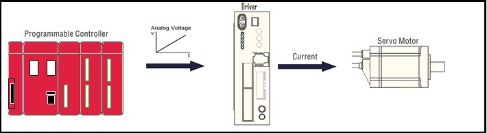 Ac Servo Motor Control Using A Plc